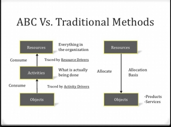Activity Based Costing Federal Government Figure 1 ABC Compared To Traditional